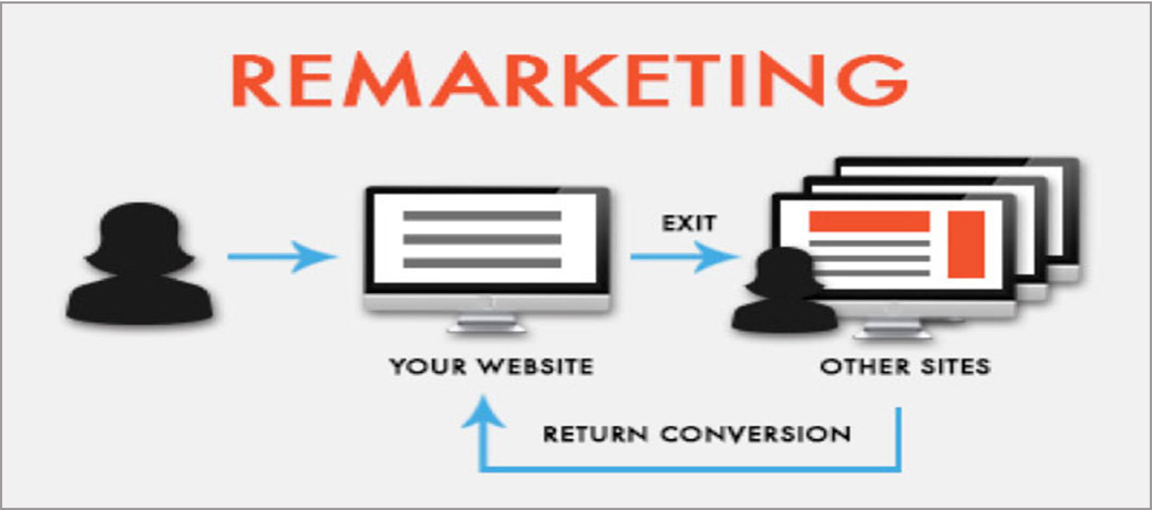 Remarketing opis
